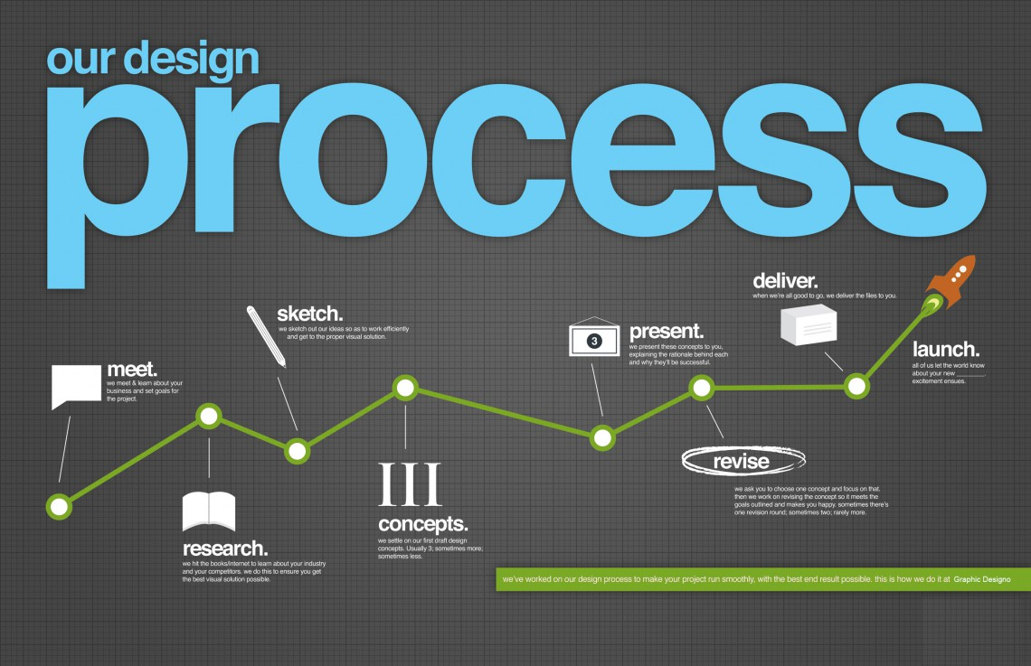 Graphic-Designo-Process